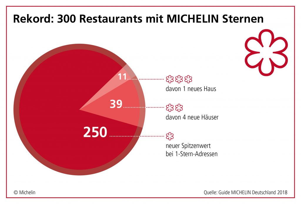 Michelin Guide Germany 2018 Stats
