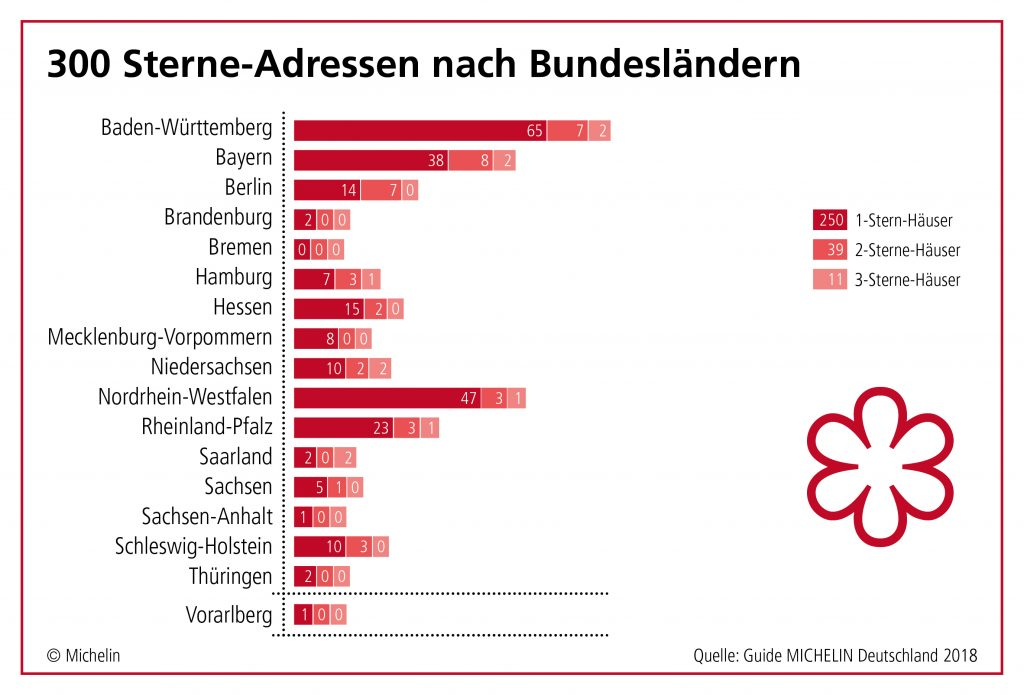 Michelin Guide Germany 2018 Stats States